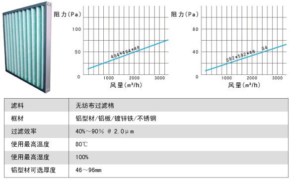 G3级粗效过滤网|粗效滤芯