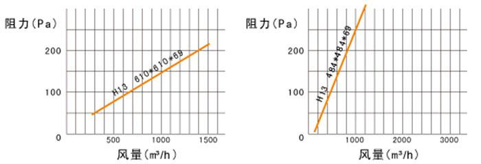 铝框无隔板高效过滤器-H13 H14高效过滤器